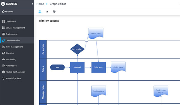 Create or Import Visio diagrams into MidlEO and easy find them in seconds